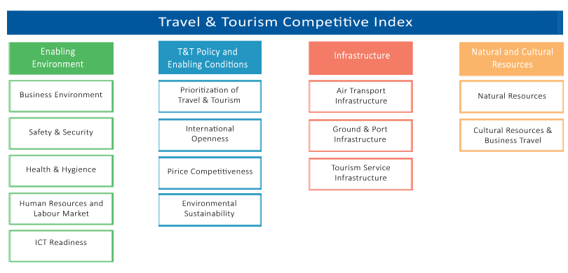 Measure of importance of tourism by WEF's TTCI Index