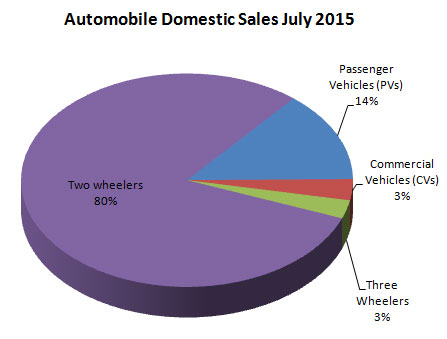 Indian Automobile Industry Sales Statistics July 2015