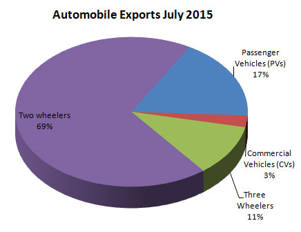 Indian Automobile Industry Exports July 2015