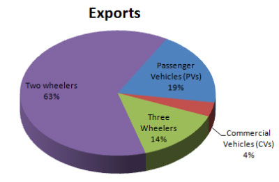 Indian Automobile Exports March 2015