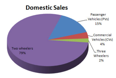 Indian Automobile Sales Statistics March 2015
