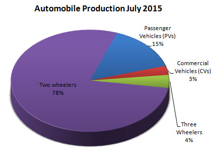 Indian Automobile Industry Production Statistics July 2015
