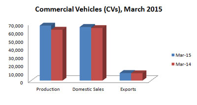 Indian Automobile Production Statistics March 2015