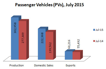 Indian Passenger Vehicles Production Sales and Exports Statistics July 2015