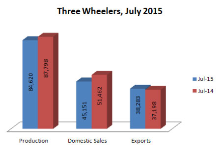 Indian Three Wheelers Production Sales and Exports Statistics July 2015