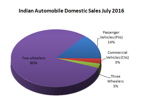 Indian Automobile Industry Domestic Sales share by vehicle types Data July 2016