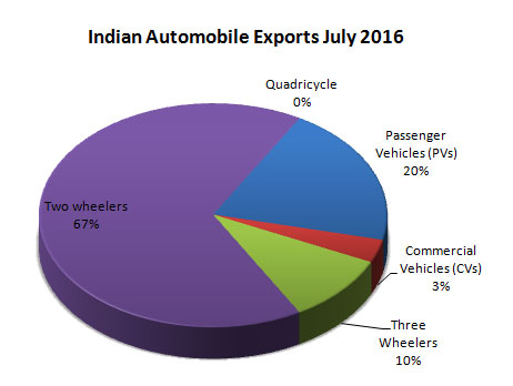Indian Automobile Industry Exports Data by vehicle types July 2016
