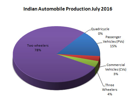 Indian Automobile Industry Production Data by vehicle types July 2016