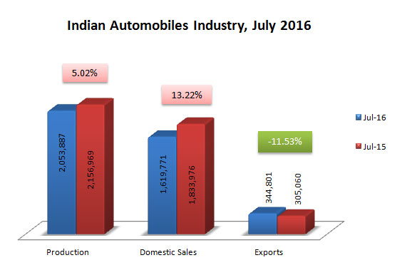 Indian Automobile Industry Statistics July 2016