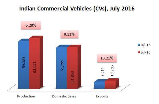 Indian Commercial Vehicles Sales Production and Exports Data July 2016