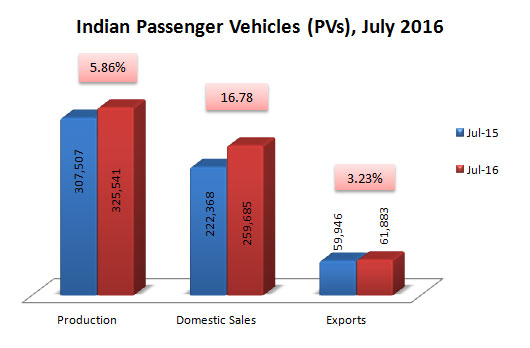 Indian Passenger Vehicles Sales Production and Exports Data July 2016