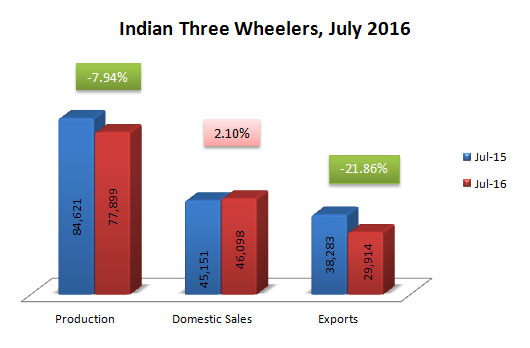 Indian Three Wheelers Sales Production and Exports Data July 2016