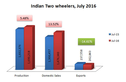 Indian Two Wheelers Sales Production and Exports Data July 2016