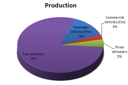 Indian Automobile Production Statistics August 2014