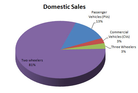 Indian Automobile Sales Statistics August 2014