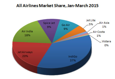 Indian domestic airlines market share Quarter first January-March, 2015