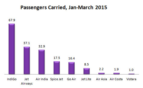 India domestic passengers carried by Airlines during Quarter first January-March, 2015