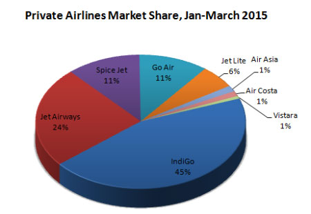 Indian domestic private airlines market share Quarter first January-March, 2015